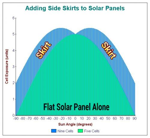Adding Side Skirts to Solar Panels.jpg
