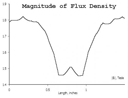 Coil Magnetic Flux Density.jpg