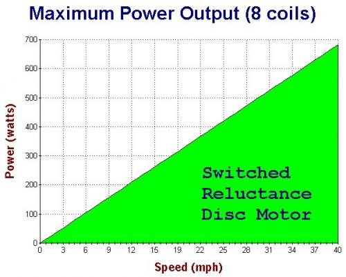 Coil Magnetic Power Output.jpg