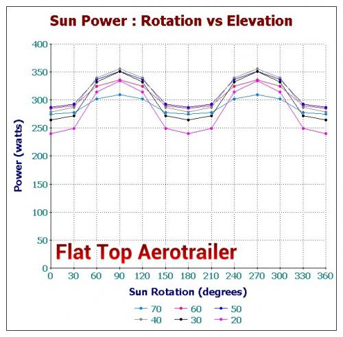 Flat Top Aerotrailer Rotation Data.jpg