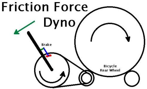 Friction Force Dyno.jpg