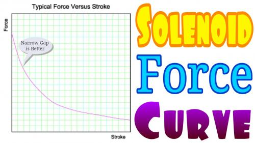 Solenoid Force Curve.jpg
