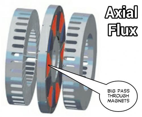 Big Block Magnets as Rotor.jpg