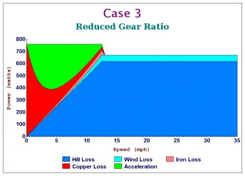 Case 3 Reduced Gear Ratio.jpg