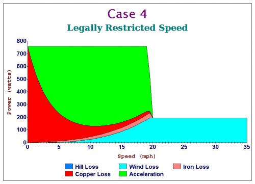 Case 4 Legally Restricted Speed.jpg