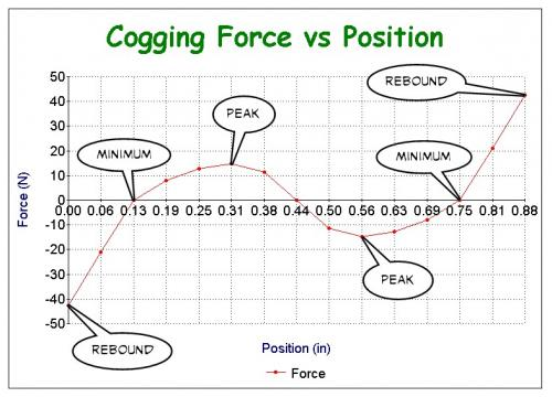 Cogging Force vs Position.jpg
