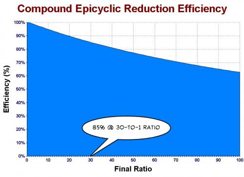 Compound Epicyclic Reduction Efficiency.jpg