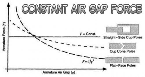 Constant Air Gap Force.jpg