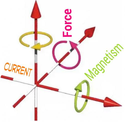 Force Current Magnetism as Left Hand Rule.jpg