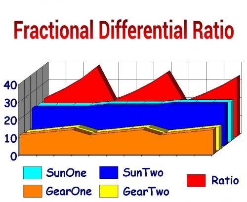 Fractional Differential Ratio.jpg