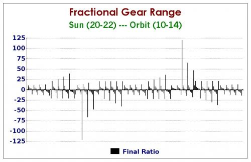 Fractional Gear Range.jpg