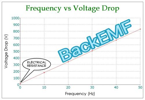 Frequency vs Voltage Drop or simply BackEMF .jpg