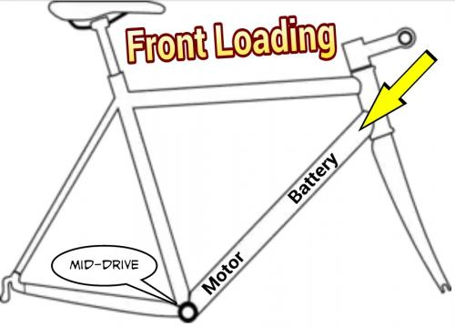 Front Loading Mid-Drive.jpg