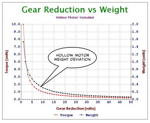 Gear Reduction vs Weight.jpg