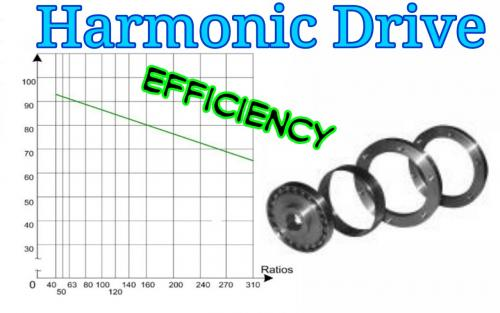 Harmonic Drive Efficiency.jpg