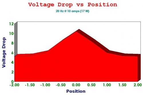 Inductance Voltage Drop vs Position Chart.jpg