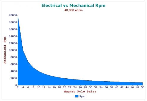 Magnetic Pole Pairs vs Electrical and Mechanical Rpm.jpg
