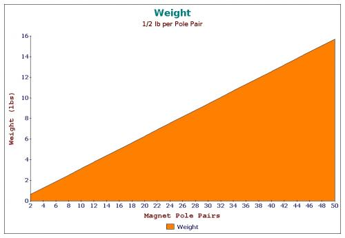 Magnetic Pole Pairs vs Weight.jpg