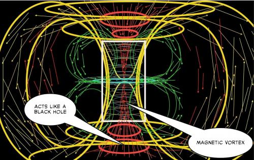 Magnetic Vortex Diagram.jpg