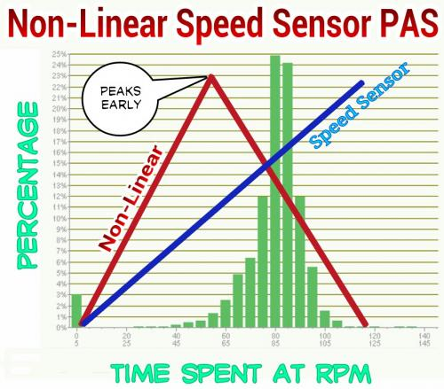 Non-Linear Speed Sensor PAS.jpg