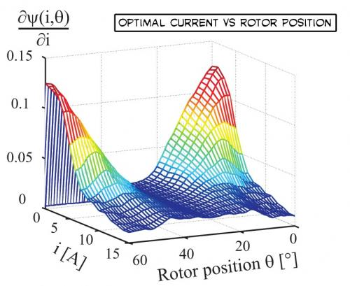 Optimal Current vs Rotor Position.jpg