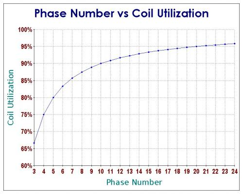 Phase Number vs Coil Utilization.jpg