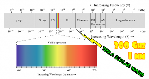 Range for One Millimeter Wavelengths.jpg