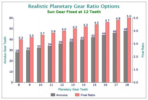 Realistic Planetary Gear Ratio Options.jpg