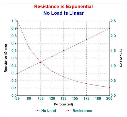 Resistance is Exponential No Load is Linear.jpg