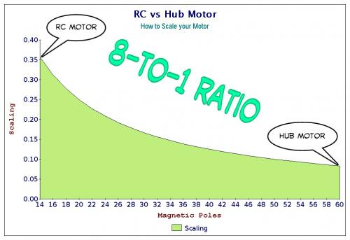 Scaling RC vs Hub Motor Curve.jpg