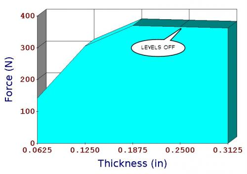 Toroid Wheel Force vs Thickness.jpg