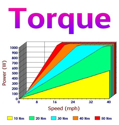 Torque to produce Power at Speed.jpg