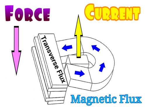 Transverse Flux Current Flux Force.jpg
