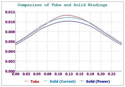 Tube vs Solid Windings Summary.jpg
