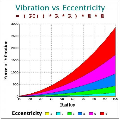 Vibration vs Eccentricity.jpg