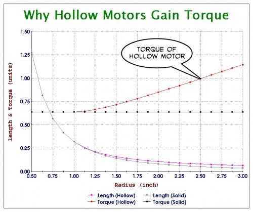 Why Hollow Motors Gain Torque.jpg